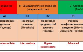 Уровень знания английского языка intermediate: что это и как его достичь