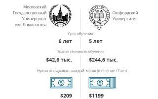 Сколько стоит обучение в мгу по договору или как поступить в вуз за деньги