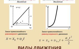 Прямолинейное равноускоренное движение графики на примере