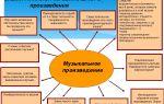 Профессиональный и любительский анализ музыкальных произведений: особенности и примеры