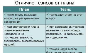 Что такое тезисный план, пример составления тезисного плана