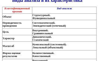 Классификации рецензий: виды и их характеристика